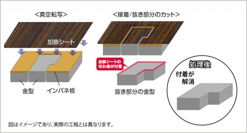 加飾シート転写時の金型への貼りつきを解消