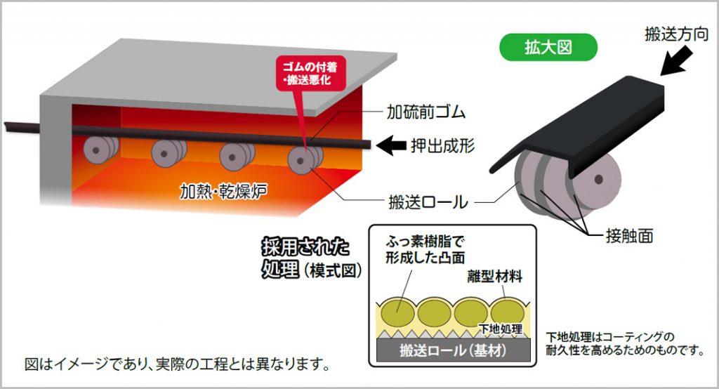 加硫前ゴムの搬送ロールへの付着を防止