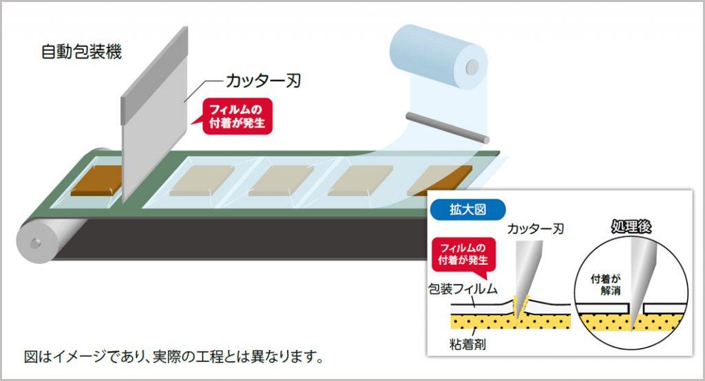 包装フィルムの接着剤によるカッター刃への付着を防止